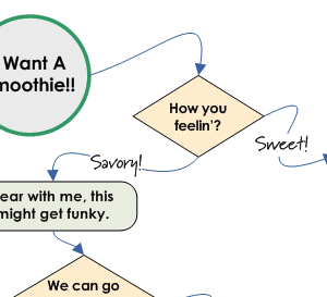 The Smoothie Flowchart Sample