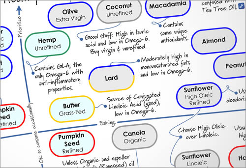 The Cooking Oil Comparison Chart Healthy Oils Compared