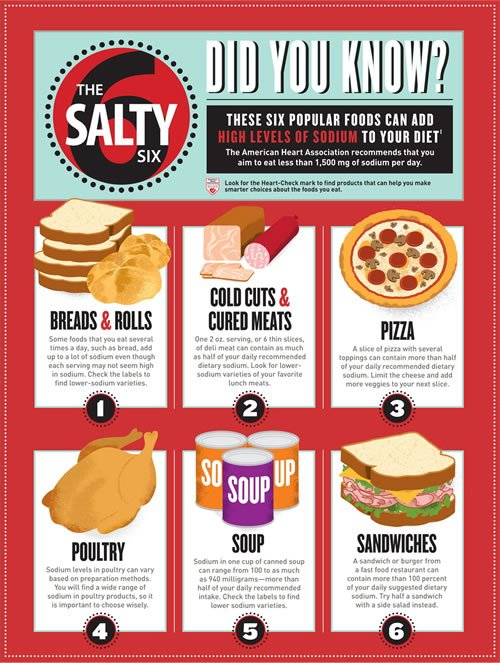 Avoid The Salty Six