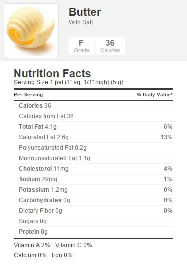 Butter Nutrition Facts