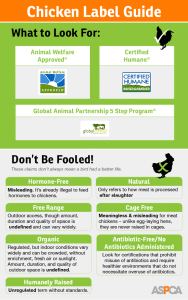 Chicken Label Guide