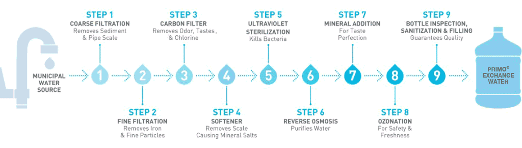 Primo Water Filtration Steps