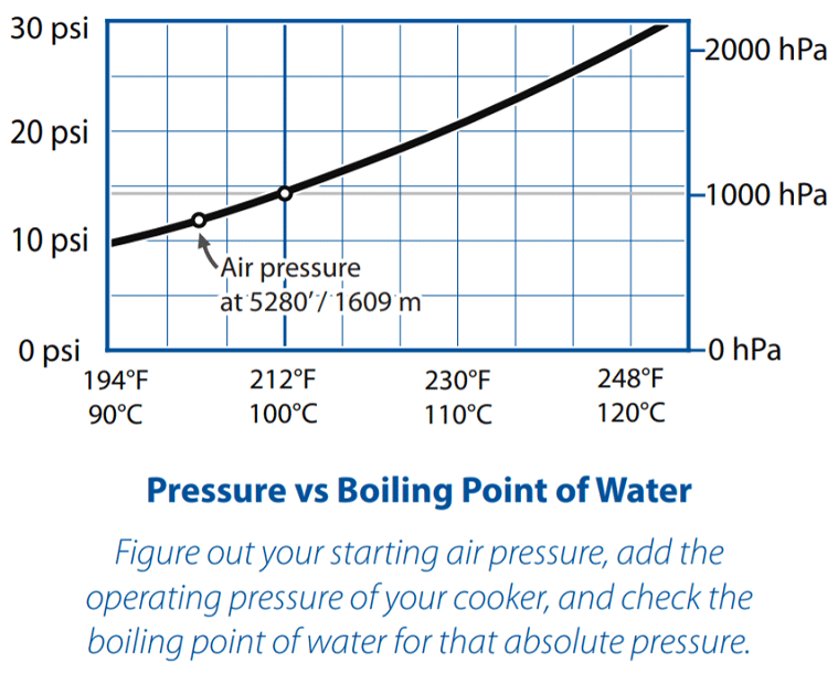 Graph of Pressure vs. Boiling Point of Water